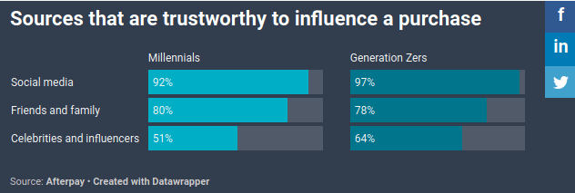 sources that are trustworthy to influence a purchase graph