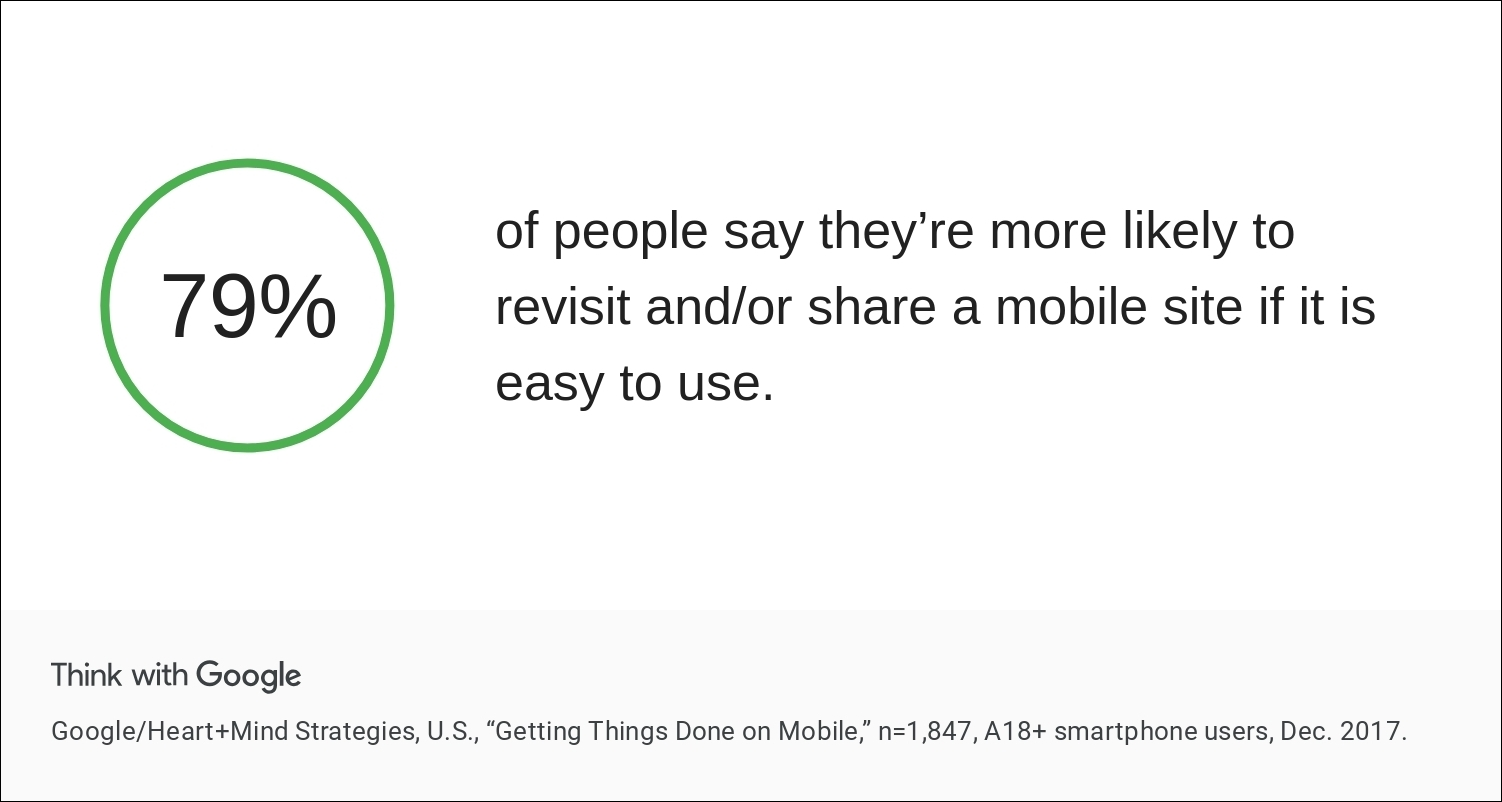 79% of people say they're more likely to revisit/share a mobile site if its easy to use