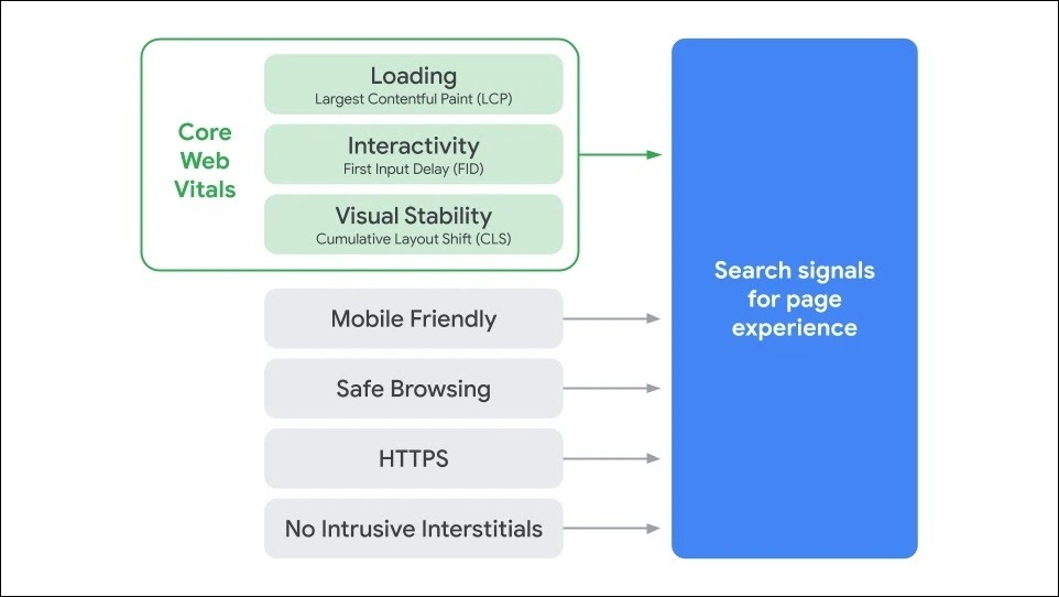 Google's search page experience chart