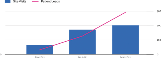 growth in patient leads and visits
