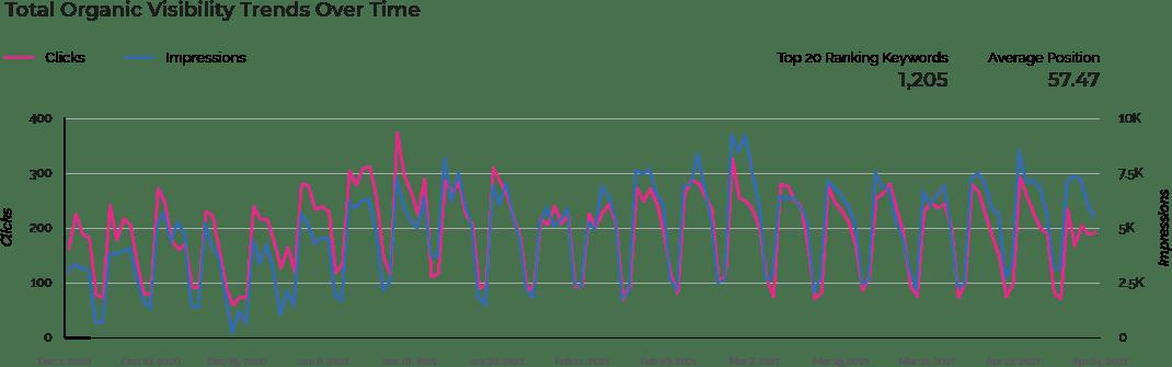 visibility trends diagram