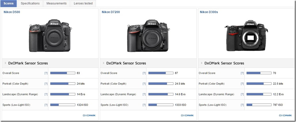 Nikon D500 field-tested: Long-expected successor to the