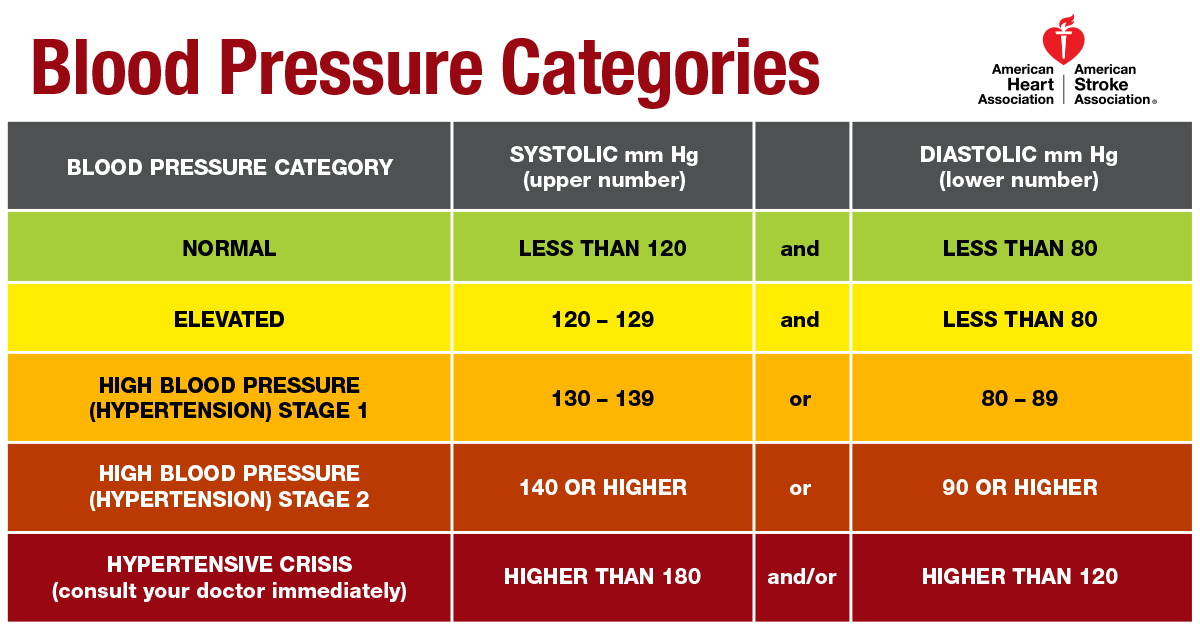 New Blood Pressure Guideline Sets Lower 13080 Threshold