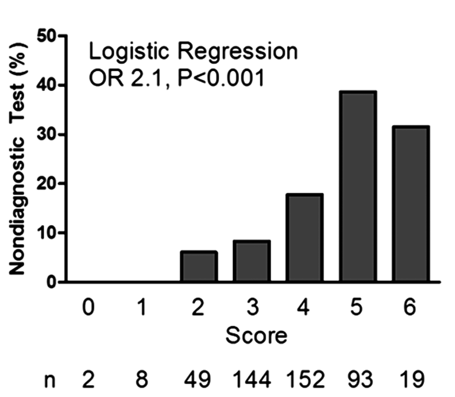 Quality Assessment in Dobutamine Stress Echocardiography