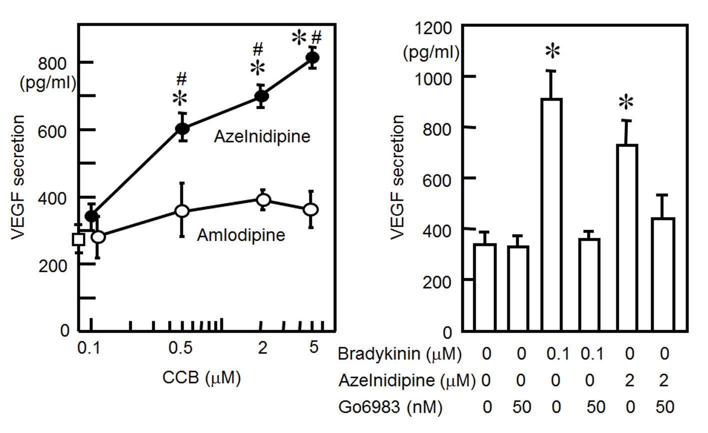Azelnidipine, Not Amlodipine, Induces Secretion of