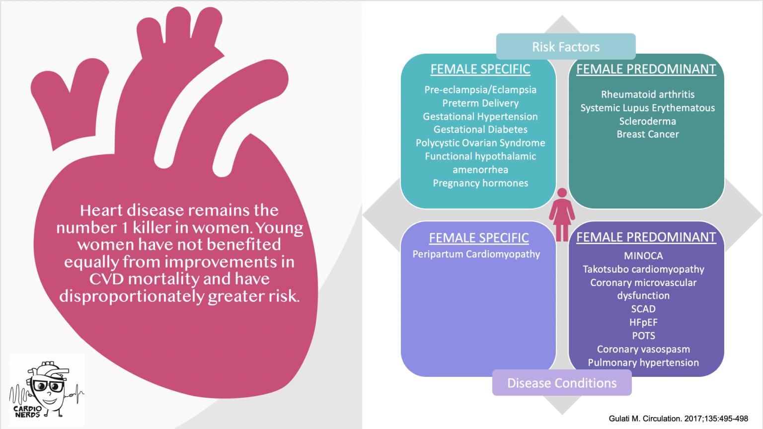 Women's Health infographic