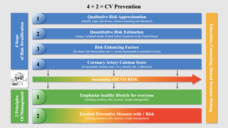 The Cardionerds podcast presents the 2+4 paradigm for cardiovascular prevention