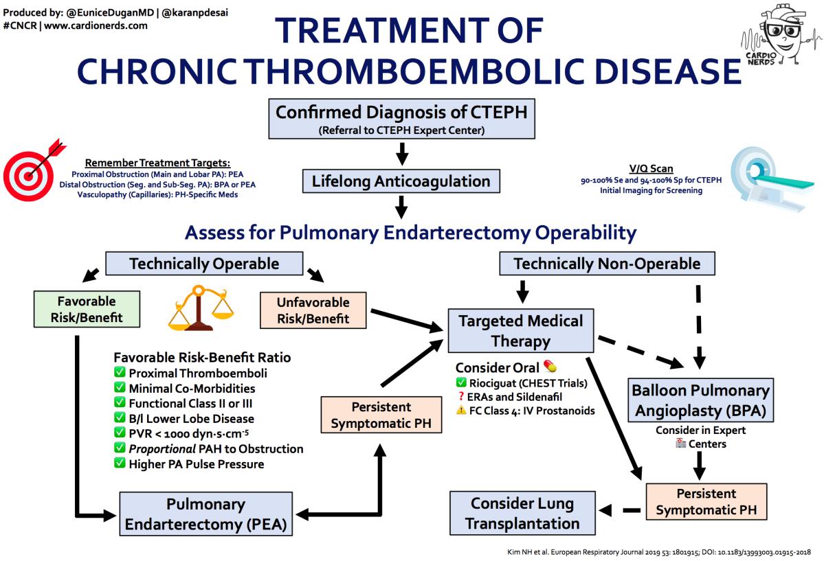 Chronic Thromboembolic Disease