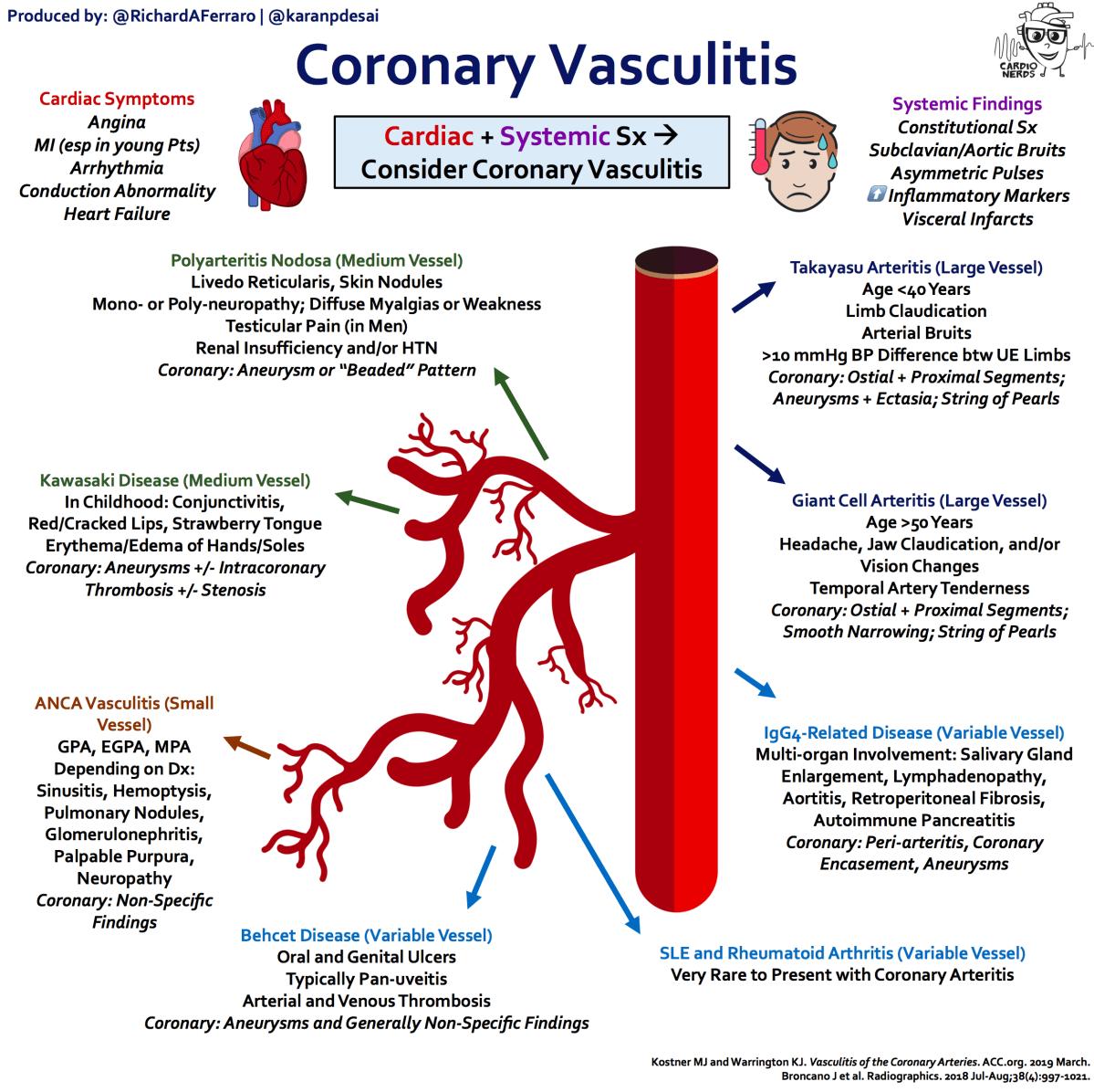 Coronary Vasculitis