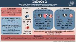#CardsJC: The LODOCO2 Trial