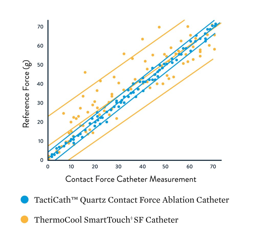 medium resolution of graphic showing the reference force relationship to the contact force catheter measurement