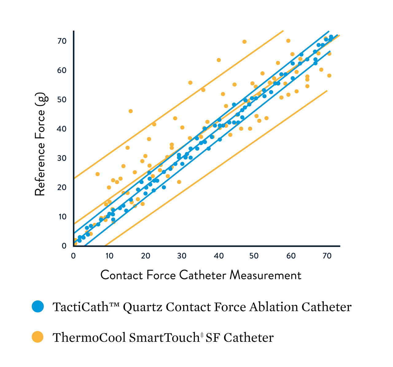 hight resolution of graphic showing the reference force relationship to the contact force catheter measurement