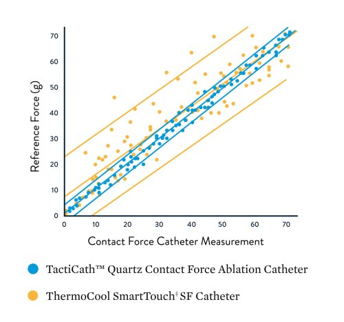 small resolution of graphic showing the reference force relationship to the contact force catheter measurement