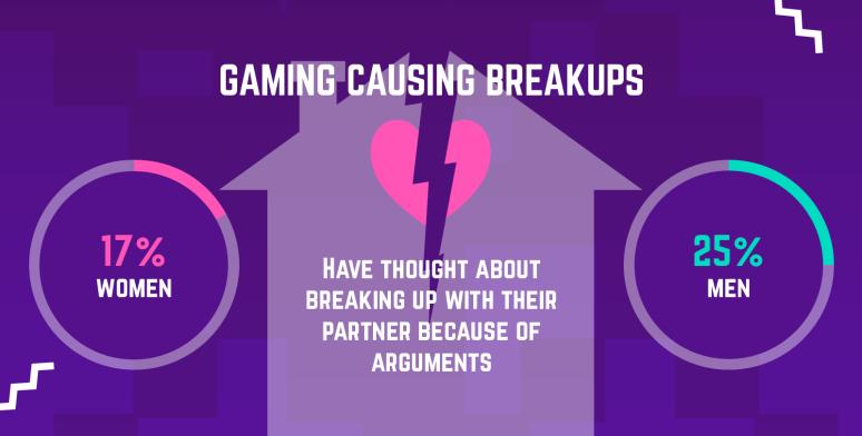 25% das pessoas terminaria relacionamento por causa dos games, revela pesquisa | FIFA Brasil Noticias