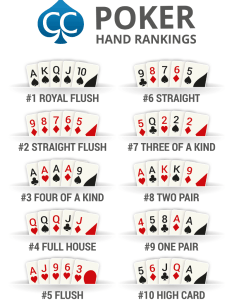 Poker hand rankings chart the best hands also all top ranked high to low texas hold  em rh cardschat