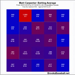 Carpenter Heat Map
