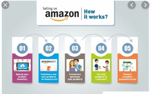 Sell New Products On Amazon