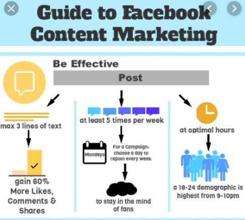 Facebook Content Marketing