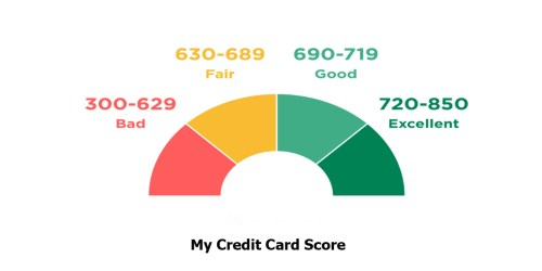 My Credit Card Score