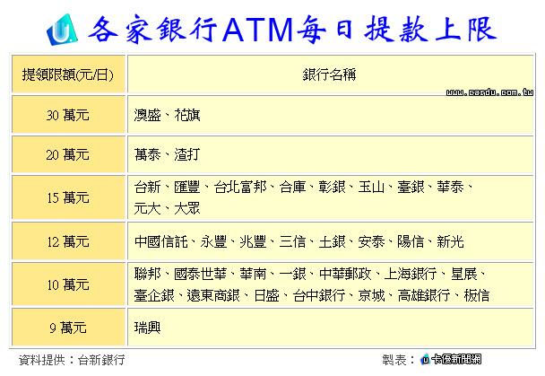 臺新調高ATM提款上限 每日最高可領15萬 卡優新聞網