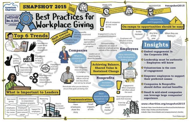 Americas-Charities-Snapshot-2015-Webinar-10-Dec-2015-Graphic-recording-1200x776