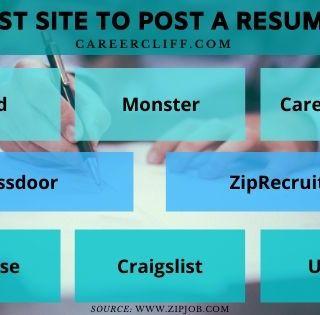 best site to post resume top 10 resume posting websites best job sites to post resume best website to post resume best sites to upload resume