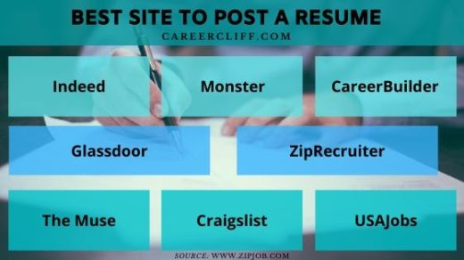 best site to post resume top 10 resume posting websites best job sites to post resume best website to post resume best sites to upload resume
