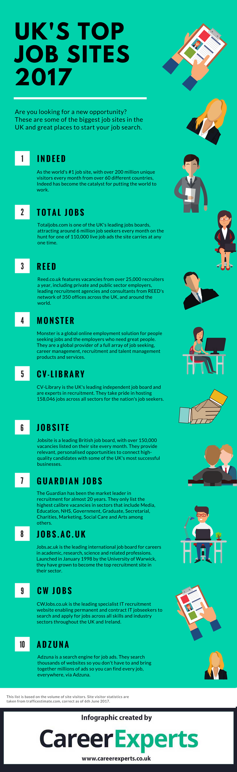 top job searching sites