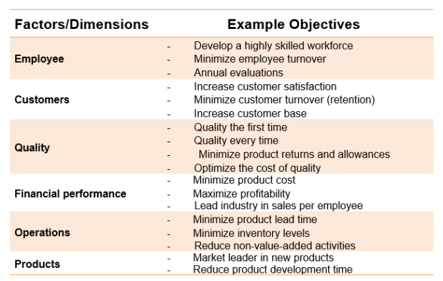 Factors Dimensions Example Objectives