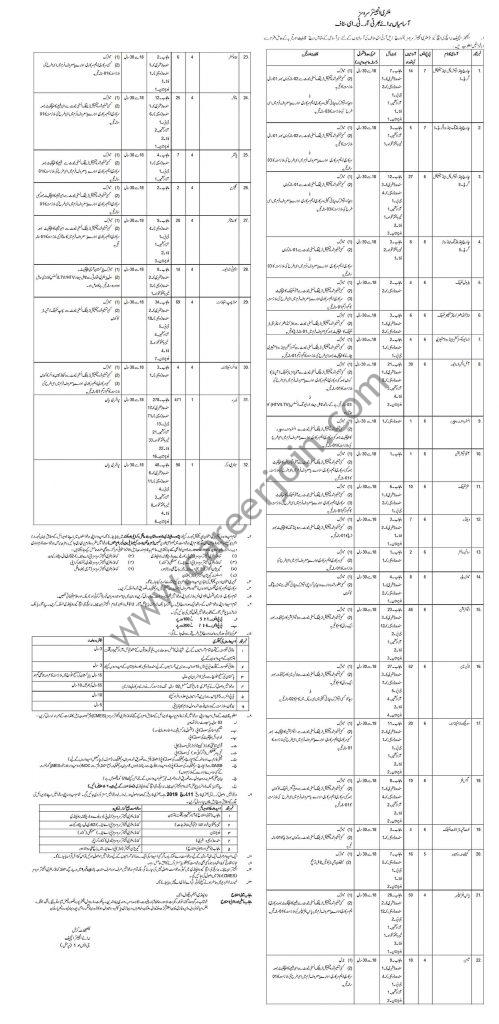 Military Engineer Services Pakistan MES Jobs February 2019