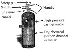 CBSE 8 Science CBSE- Combustion and Flame, Free Test
