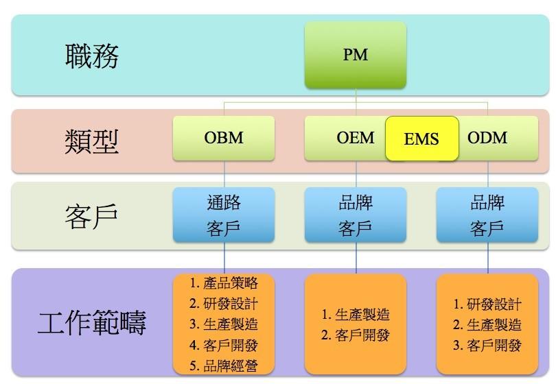 OBM/OEM/ODM/EMS不同型態的公司,產品經理的工作內容有何不同?   Career Plus