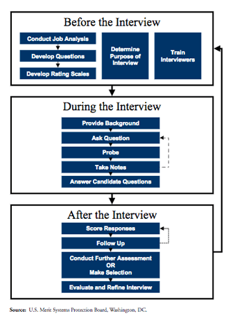 How To Prepare For An Interview Structured & Behavioral