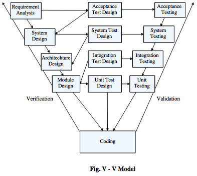 model in software testing v diagram jvc kd r300 wiring verification and validation activities the above it defines different phases of sdlc