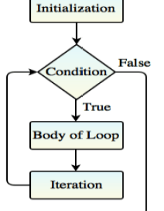 Examples loop limit visio flowchart  le besides programming further for ex in also new rh spot