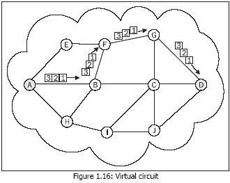 Network protocols : virtual circuits