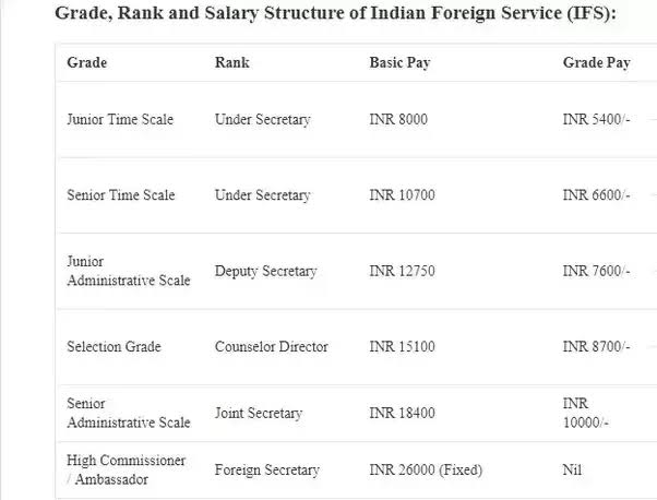 Grade and Rank of IFS Officer