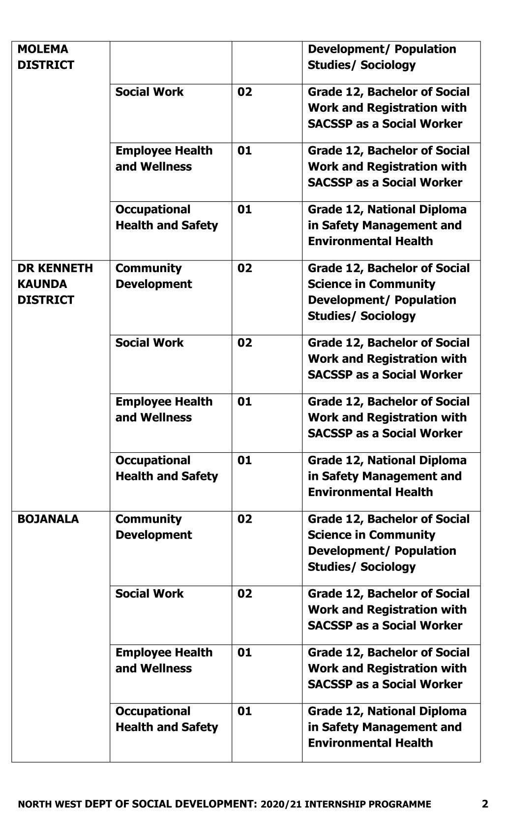 North West Department of Social Development