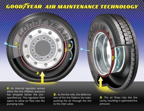 self inflating car tires for better fuel consumption