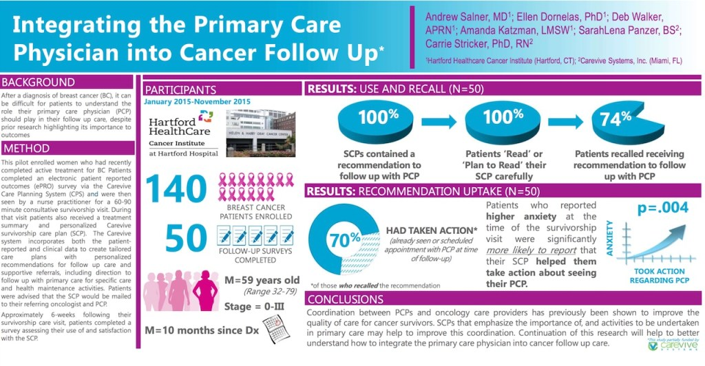 Integrating the Primary Care Physician into Cancer Follow Up