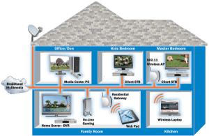 Home Networking  CareWare Computer RepairCareWare