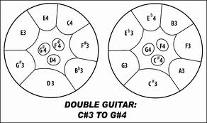 Types of steel drums