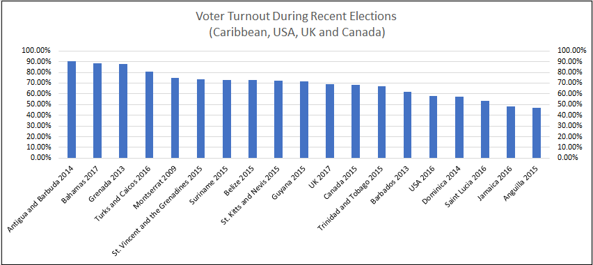 Voter Turnout During Recent Caribbean Elections ...