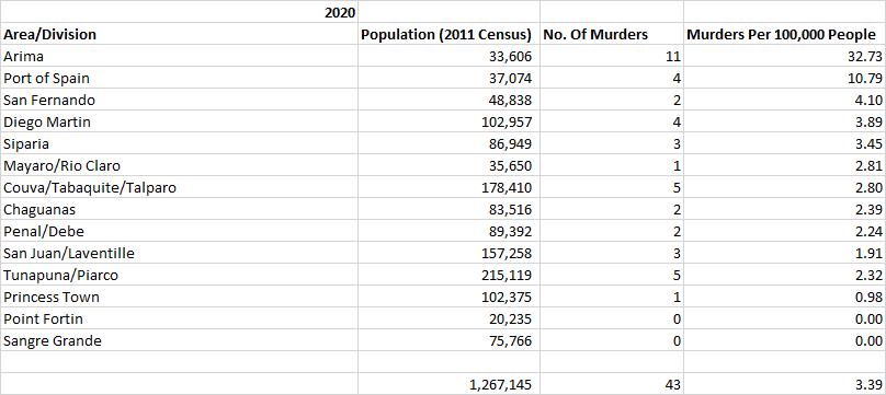 Table: Trinidad Murders Per 100,000 People January 2020