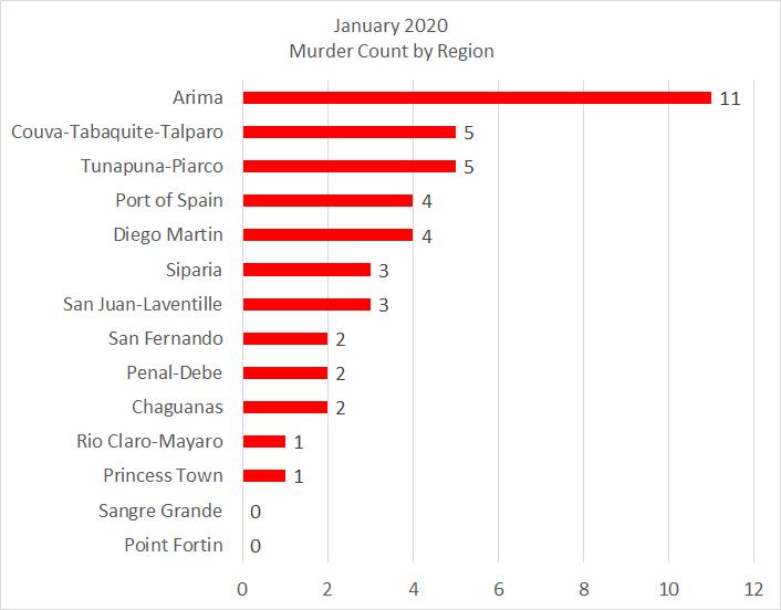 Trinidad, number of murders by region – January 2020