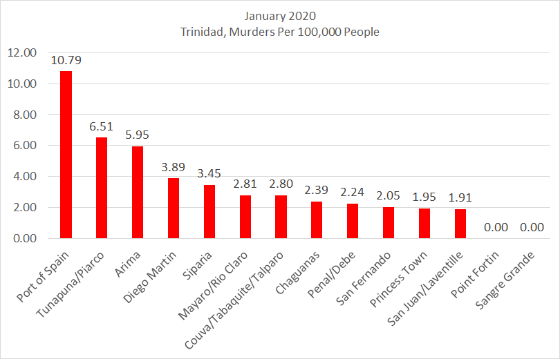 Chart: Trinidad Murders Per 100,000 People January 2020