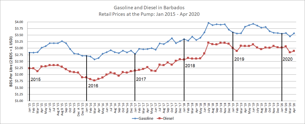 Chart 1: Retail Prices for Gasoline and Diesel in Barbados, Jan 2015 to Apr 2020, Click to Enlarge.