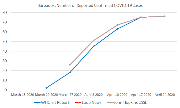 Barbados, Number of Reported Confirmed COVID-19 Cases