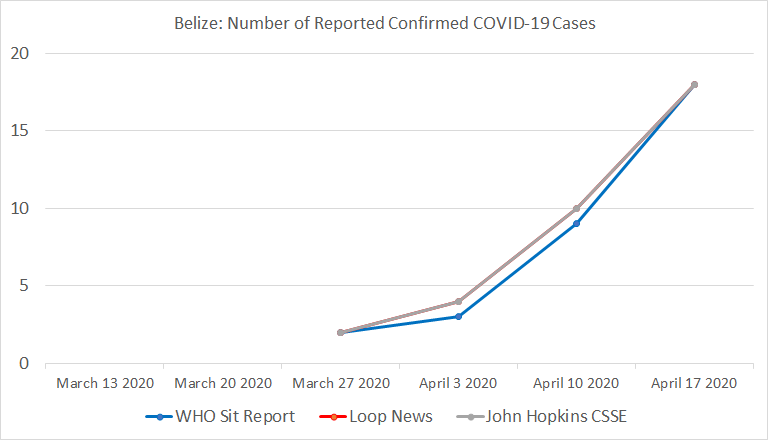 Chart 11: Belize, Number of Reported Confirmed COVID-19 Cases