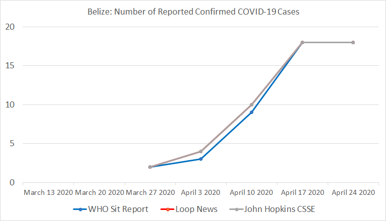 Belize, Number of Reported Confirmed COVID-19 Cases